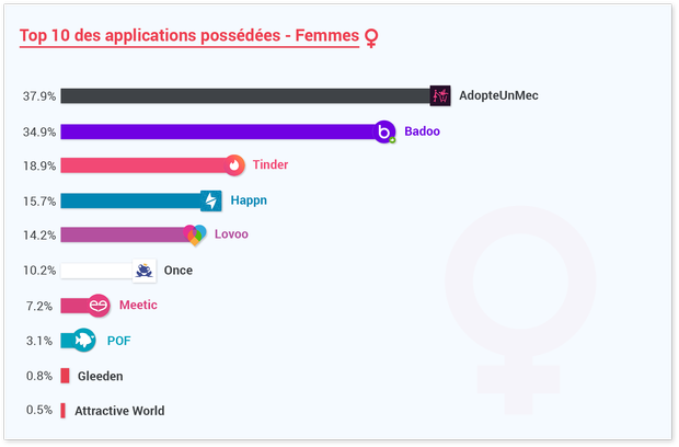 applications mobiles rencontres)